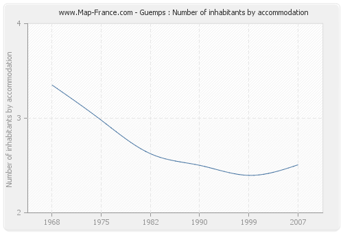 Guemps : Number of inhabitants by accommodation