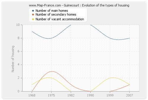 Guinecourt : Evolution of the types of housing