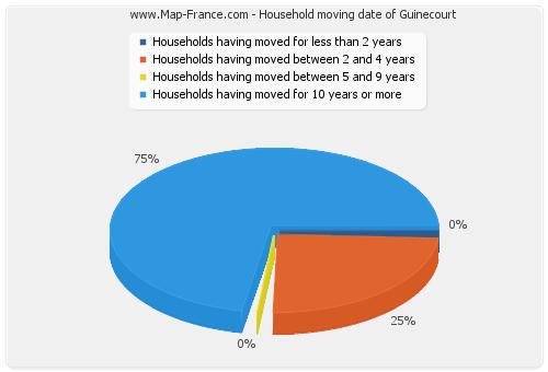 Household moving date of Guinecourt