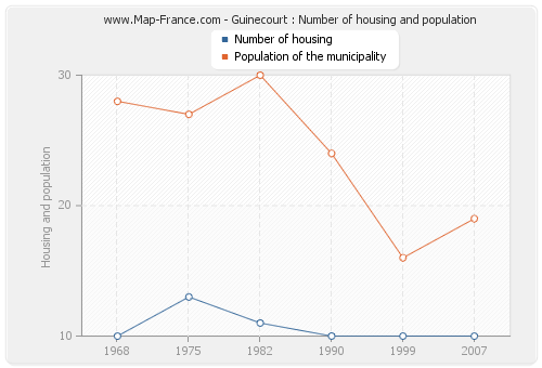 Guinecourt : Number of housing and population