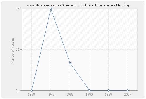 Guinecourt : Evolution of the number of housing
