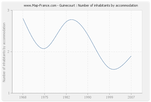 Guinecourt : Number of inhabitants by accommodation