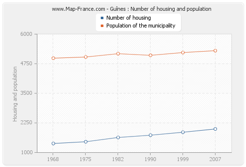 Guînes : Number of housing and population