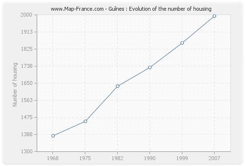 Guînes : Evolution of the number of housing