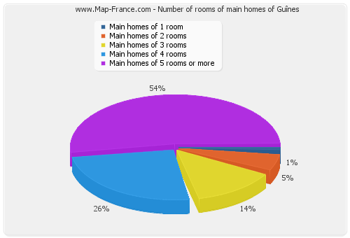 Number of rooms of main homes of Guînes