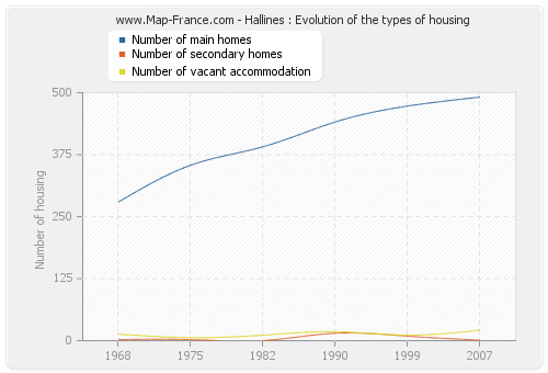 Hallines : Evolution of the types of housing