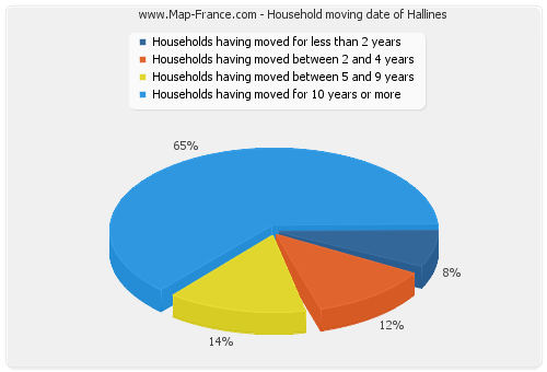 Household moving date of Hallines