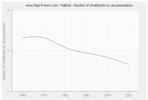 Hallines : Number of inhabitants by accommodation