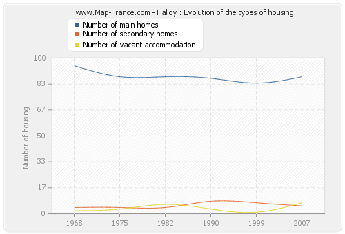 Halloy : Evolution of the types of housing