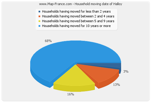 Household moving date of Halloy