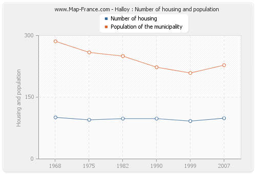 Halloy : Number of housing and population