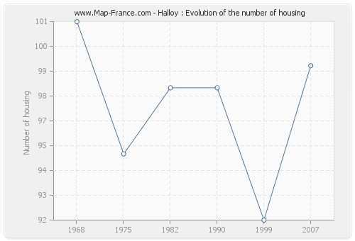 Halloy : Evolution of the number of housing