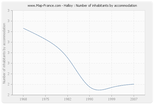 Halloy : Number of inhabitants by accommodation