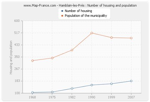 Hamblain-les-Prés : Number of housing and population
