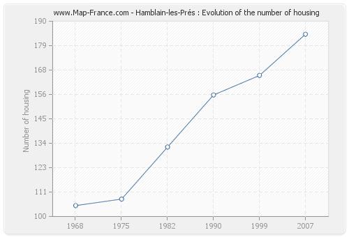 Hamblain-les-Prés : Evolution of the number of housing