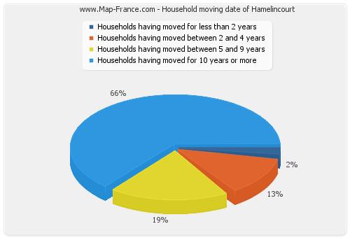 Household moving date of Hamelincourt