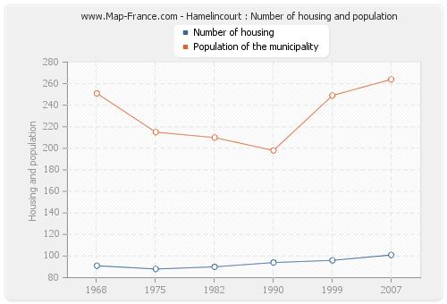 Hamelincourt : Number of housing and population