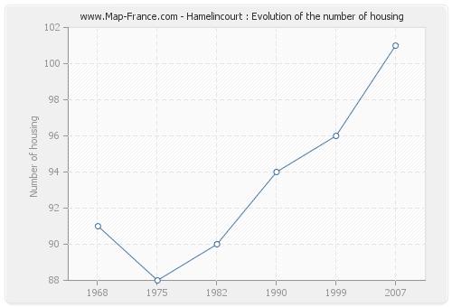Hamelincourt : Evolution of the number of housing