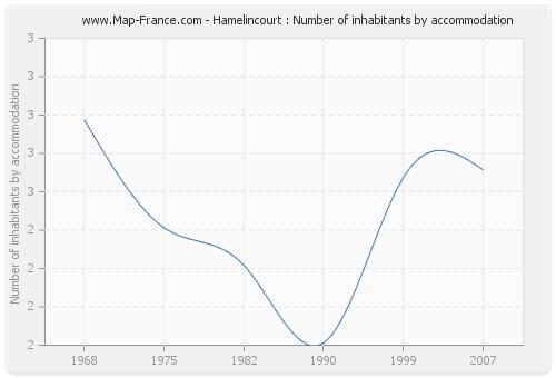 Hamelincourt : Number of inhabitants by accommodation
