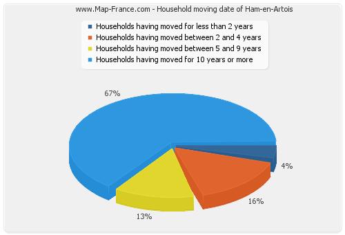 Household moving date of Ham-en-Artois