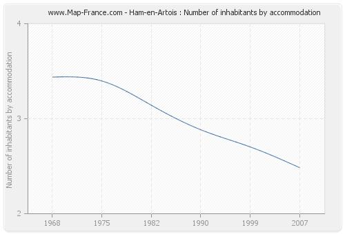 Ham-en-Artois : Number of inhabitants by accommodation