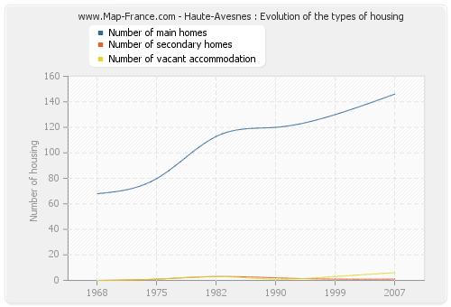 Haute-Avesnes : Evolution of the types of housing