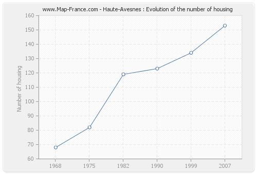 Haute-Avesnes : Evolution of the number of housing