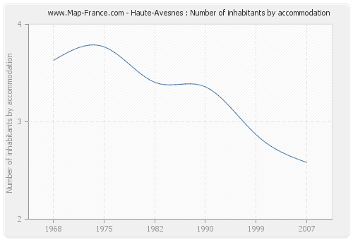 Haute-Avesnes : Number of inhabitants by accommodation