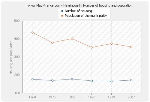 Havrincourt : Number of housing and population