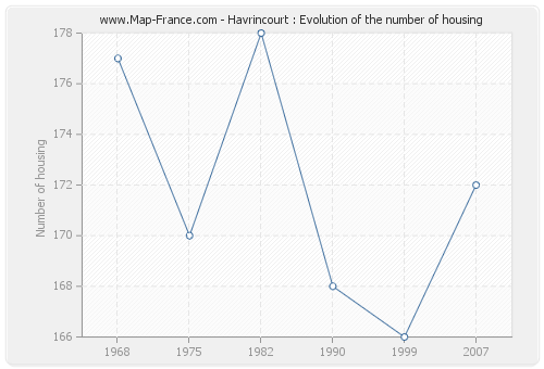 Havrincourt : Evolution of the number of housing