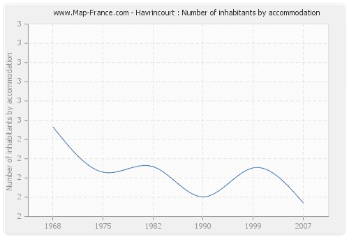 Havrincourt : Number of inhabitants by accommodation
