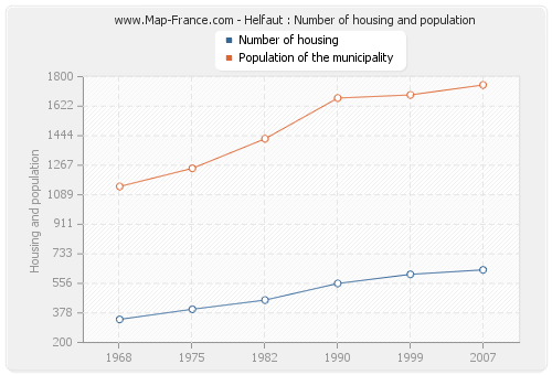 Helfaut : Number of housing and population
