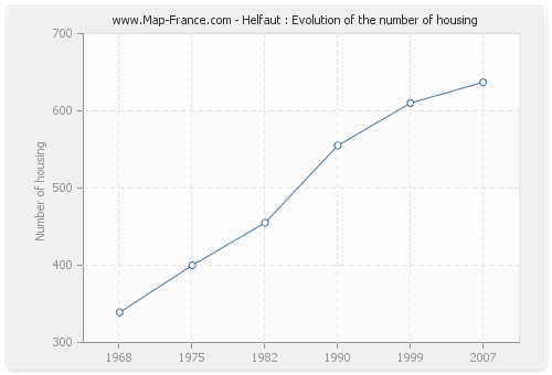 Helfaut : Evolution of the number of housing