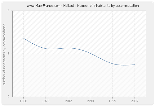 Helfaut : Number of inhabitants by accommodation