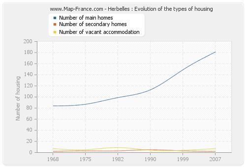 Herbelles : Evolution of the types of housing