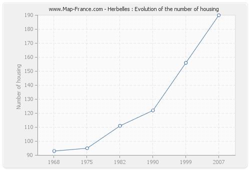 Herbelles : Evolution of the number of housing