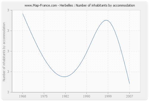 Herbelles : Number of inhabitants by accommodation