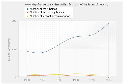 Hermaville : Evolution of the types of housing