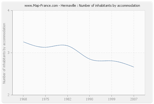 Hermaville : Number of inhabitants by accommodation