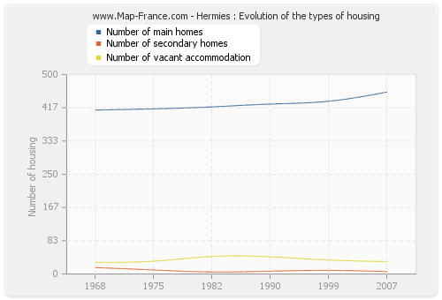 Hermies : Evolution of the types of housing
