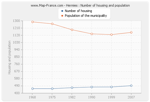 Hermies : Number of housing and population
