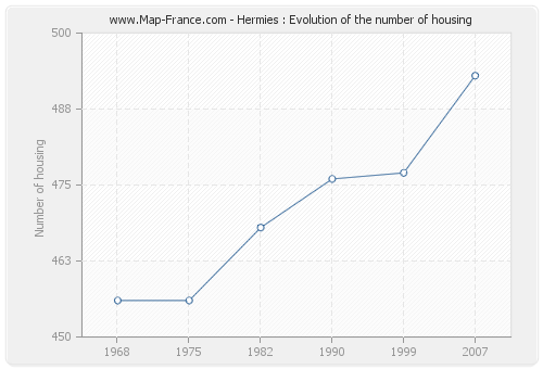 Hermies : Evolution of the number of housing