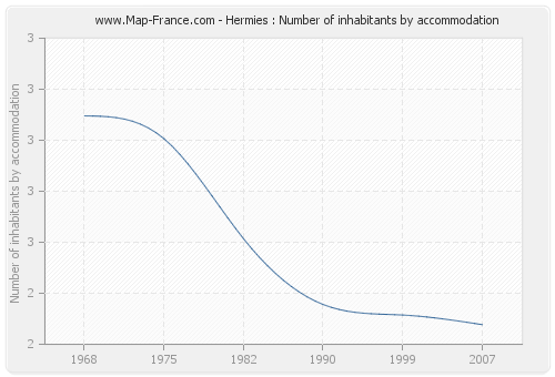 Hermies : Number of inhabitants by accommodation
