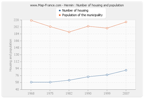 Hermin : Number of housing and population