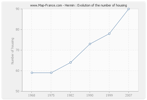 Hermin : Evolution of the number of housing