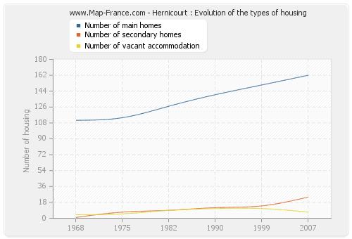 Hernicourt : Evolution of the types of housing
