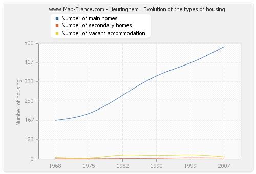 Heuringhem : Evolution of the types of housing
