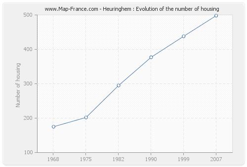 Heuringhem : Evolution of the number of housing