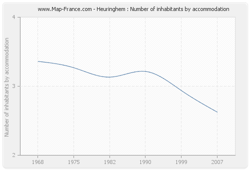 Heuringhem : Number of inhabitants by accommodation