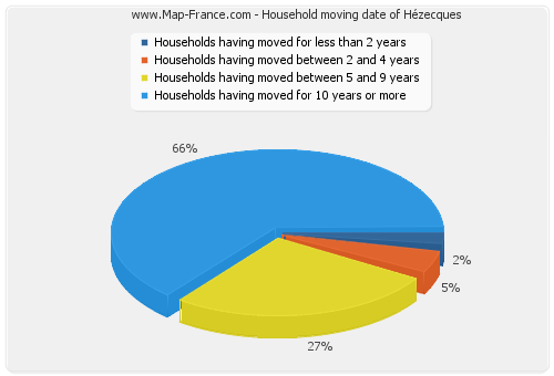 Household moving date of Hézecques